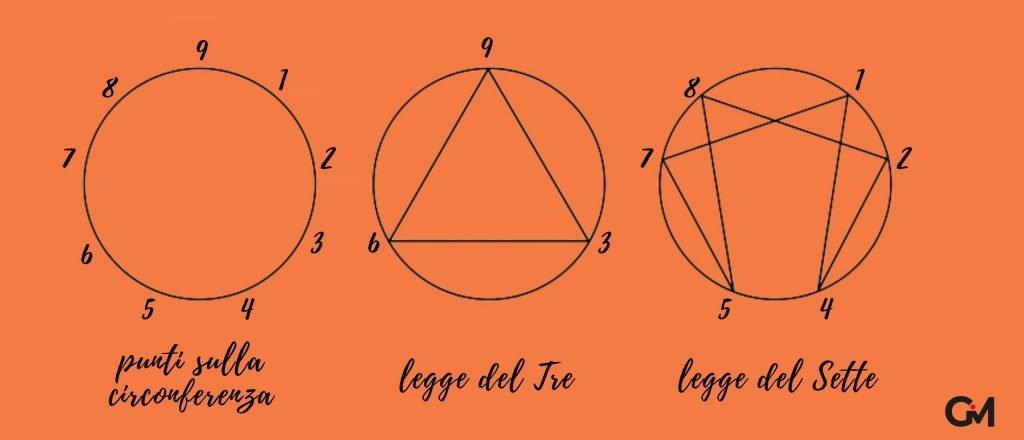 come è fatto l'enneagramma