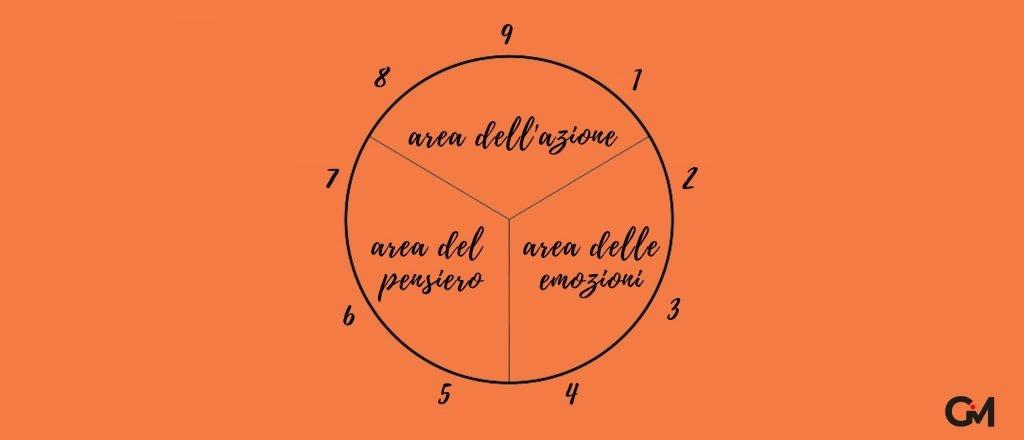 tre aree dell'enneagramma